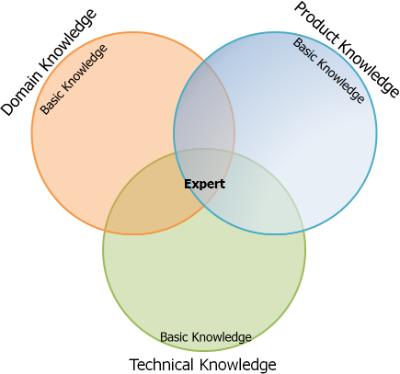artikel_Xtech_English_figuur1
