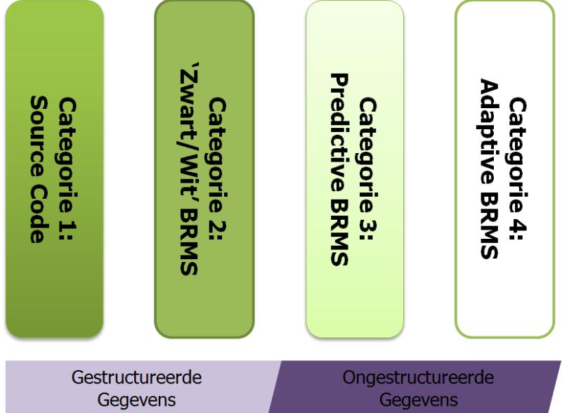 artikel_classificatie_schema_brms_deel2_figuur1