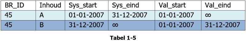 artikel_geldigheids_beheer_figuur6