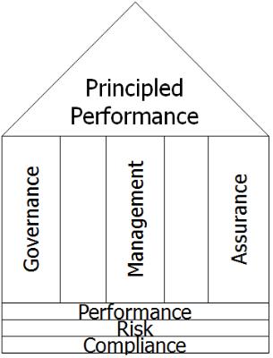 artikel_principled_performance_figuur1